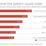 How an omni-channel approach can aid patient experience