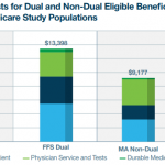Dual eligible MA beneficiaries receive better care at lower costs than FFS