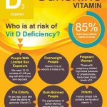 Obese Teenagers Benefit From Vitamin D Supplements