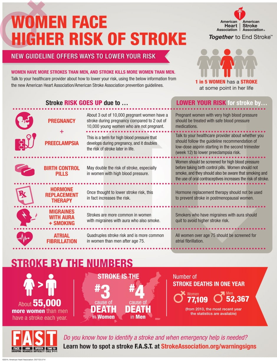 Women Have A Higher Risk Of Stroke Infographic
