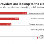 Healthcare organizations are modernizing data, moving to the cloud