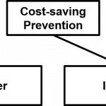 How to structure financial incentives in our health care system